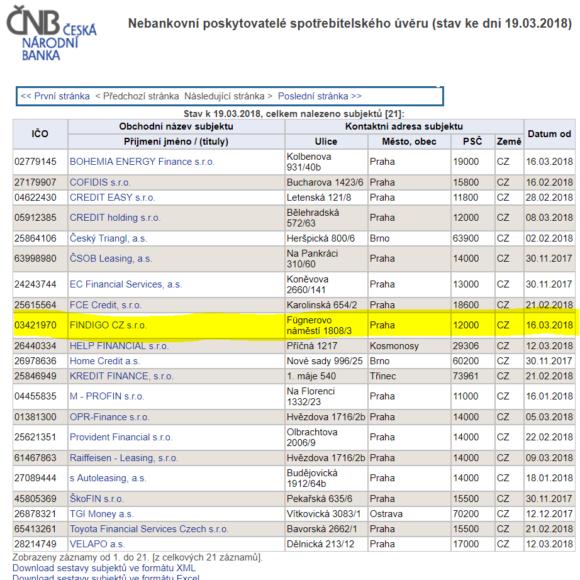 FINDIGO získala licenci ČNB pro poskytování spotřebitelských úvěrů